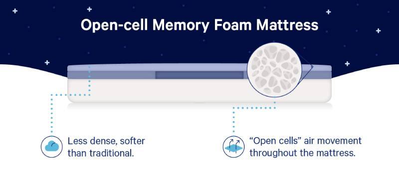 Open Cell Memory Foam